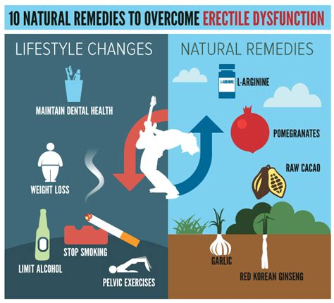 10 remedies to overcome erectile dysfunction