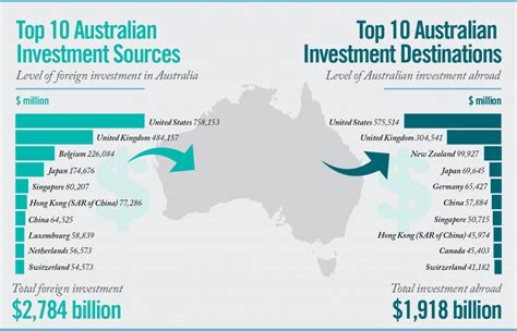 the australian investor the investment information service trade development investment policy coordination and