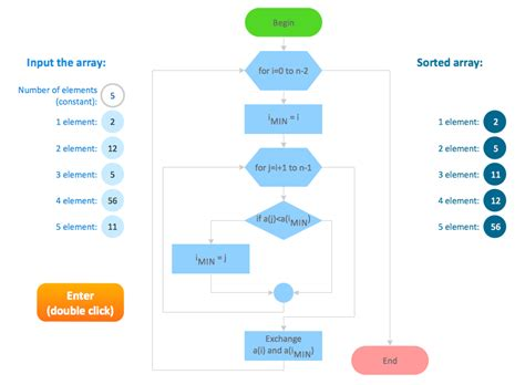 sort flowchart selection sort flowchart exle images best free