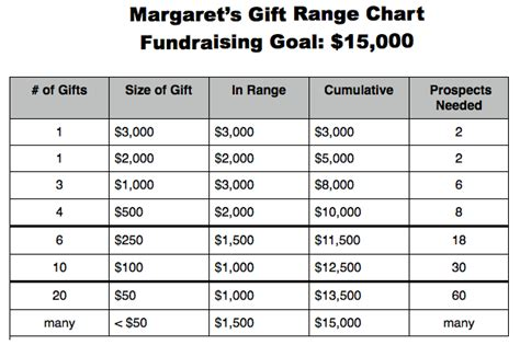 gift chart template develop a gift range chart your essential capital