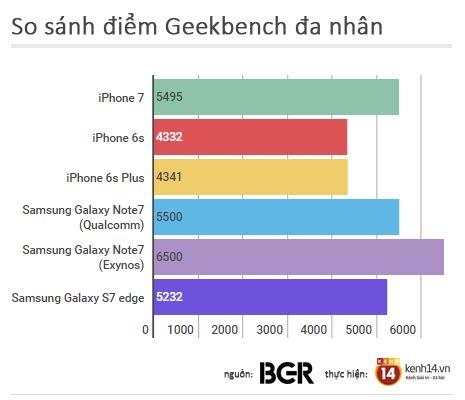 iphone 7 cho iphone 6s, galaxy note 7 hít khói hiệu năng