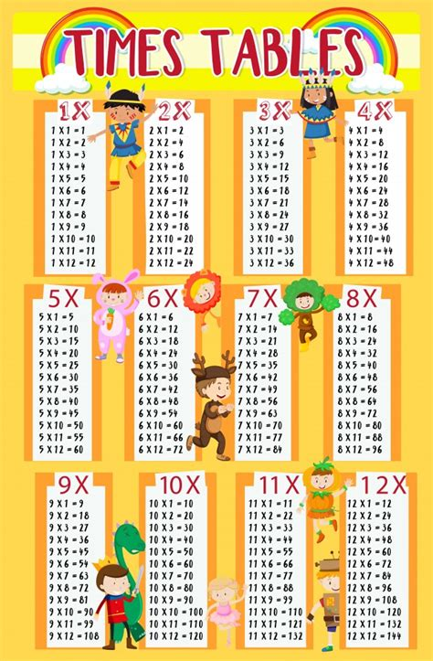 times tables free times tables with in background vector free