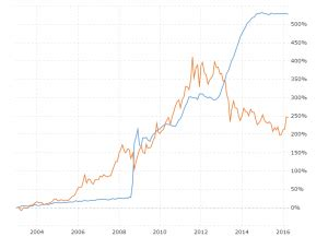 gold prices 100 year historical chart | macrotrends