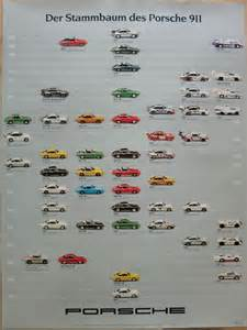 Porsche 911 History Poster 911 Anniversary Family Tree History And Racing Posters