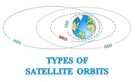 medium earth orbit satellite pics about space