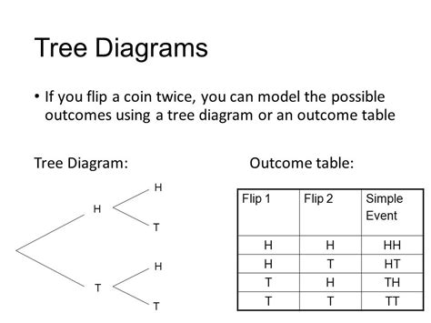 what is a tree diagram in probability finding probability using tree diagrams and outcome tables