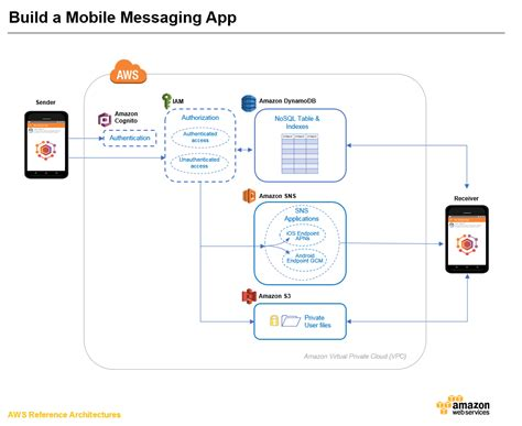 mobile messaging app build a mobile messaging app android