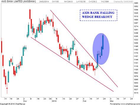 current price of axis bank stock market chart analysis axis bank falling wedge update