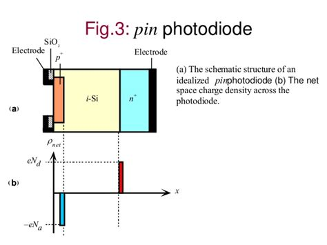 difference between pin diode and avalanche photodiode chapter 6a