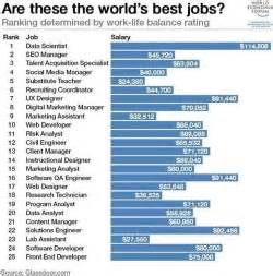 the world s best jobs digital marketing and ecommerce