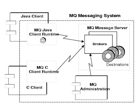 mq architecture diagram chapter 1 introduction