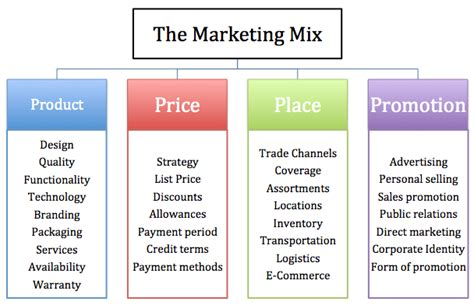 product pricing plan uplabs is there such thing as the four ps of marketing