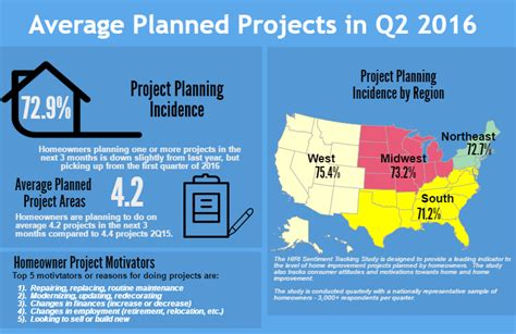 three quarters of employers planning nearly three quarters planning a home improvement project