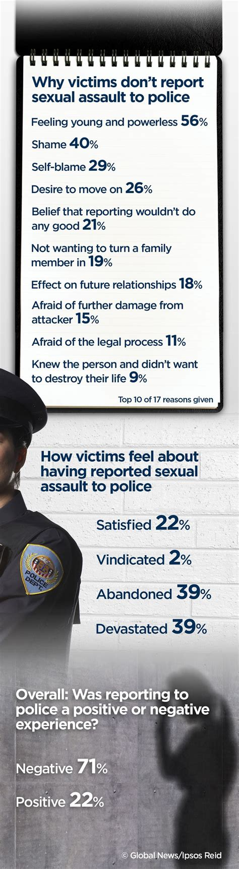 why so many domestic violence survivors dont get help 73 best images about stop sexual assault on pinterest