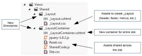 dynamic menu layout cshtml introducing dynamic bundles for asp net mvc codeproject