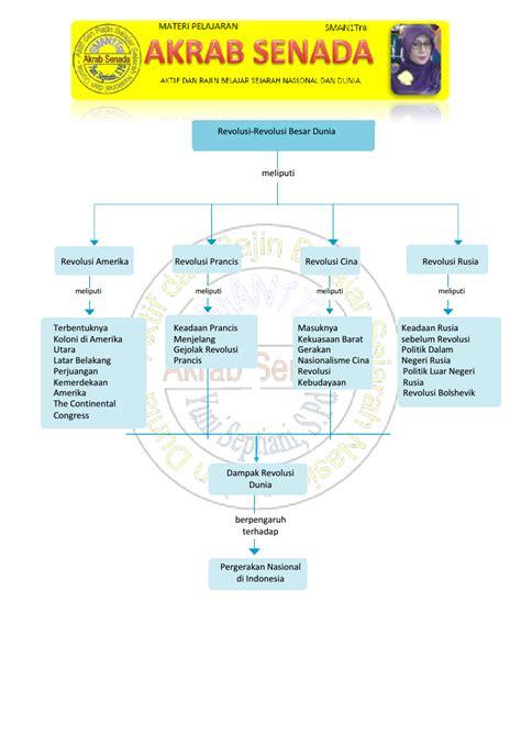 Administrasi Pemerintah Daerah Sejarah Konsep Dan Penatalaksanaan D peta konsep sejarah peminatan kelas xi bab 4 akrab senada