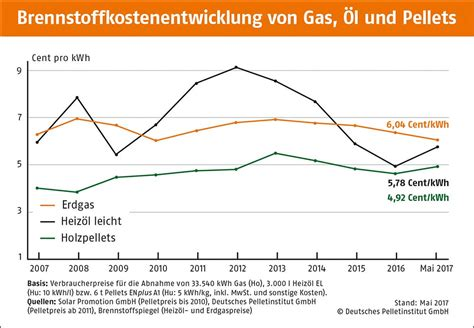 Schornsteinfeger Kosten Pro Jahr by Holzpelletheizung Kosten Preise 2018 Im 220 Berblick