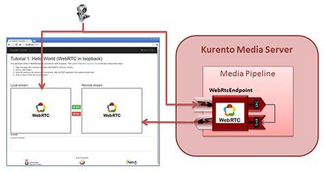 java pattern pipeline javascript hello world kurento 6 7 1 documentation
