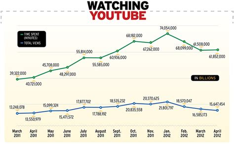youtube layout through the years youtube s video views are falling by design digital