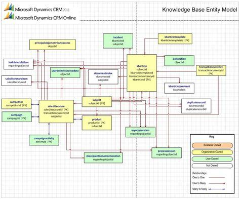conceptual data model visio visio erd diagram ex les visio free engine image for