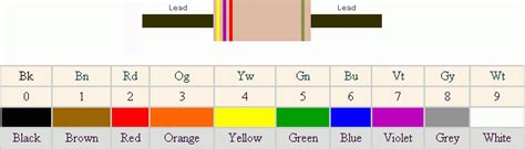 resistor color code direction resistor color code