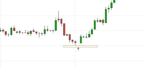 candlestick pattern abandoned baby 21 easy candlestick patterns and what they mean
