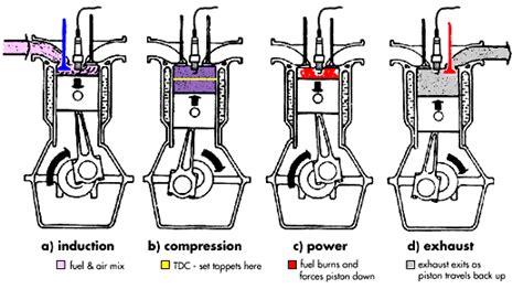 combustion engine diagram car parts service installation manhattan ks at