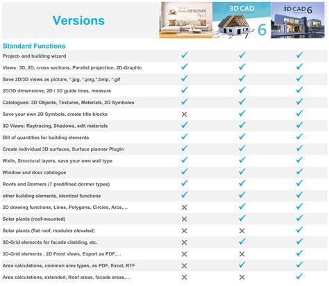 home design cad software reviews 100 home design cad software reviews autocad 2d floor plan projects to try