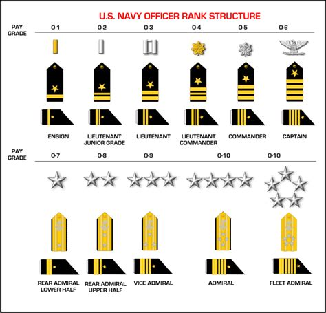 Navy Ranks Officer officer rank structure