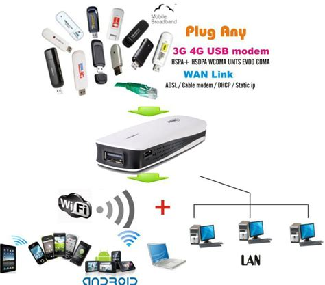 Hame A1 Wifi Router hame a1 3g 4g usb modem datacard hspa evdo stick dhcp to wifi wireless router ebay