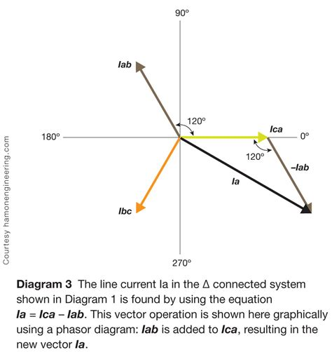 calculate inductance single phase line calculating 3 phase line currents page 2 of 3 solarpro magazine