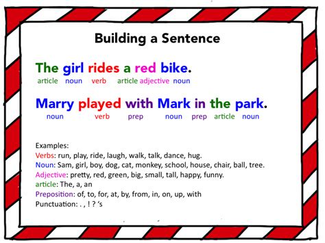 Parts Of Speech Sle Sentences building a sentence i created this poster to help my
