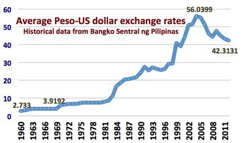 currency converter bsp yen to peso exchange rate today bsp