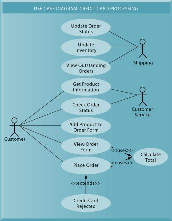 use diagram for credit card system chapter 14