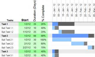 Excel Gantt Chart Template 2010 by How To Make Gantt Chart In Excel Step By Step Guidance