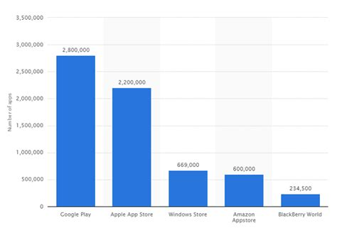 Play Store Vs App Store Number Of Apps Play Vs Appstore Which Is Better