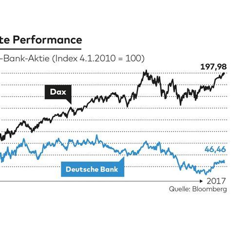 bankschließfach deutsche bank kosten deutsche bank nach kapitalerh 246 hung laufen weitere kosten