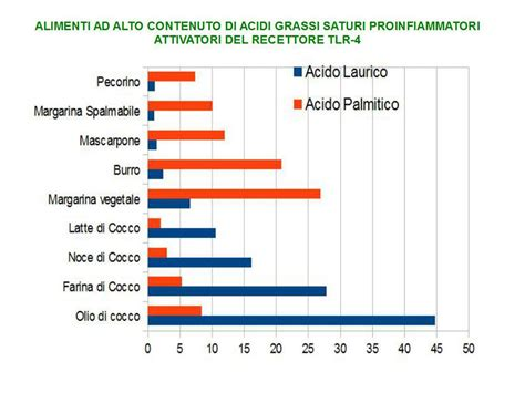 acidi grassi saturi e insaturi alimentazione gli acidi grassi saturi attivano l infiammazione