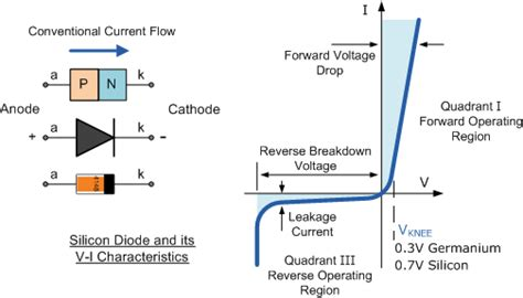 semiconductor diodes theory circuit designing firmware development semiconductor basics diode theory