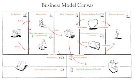 canva business proposal business model canvas en fran 231 ais word 224 t 233 l 233 charger