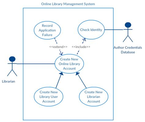 use diagrams study on library management system uml diagrams