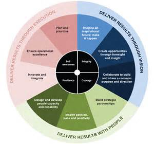leadership success profile state services commission