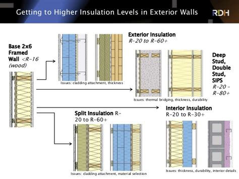 exterior wall thickness r 22 walls and insulating for the future