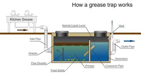grease traps interceptors bma biotech llc up stream industry weimar