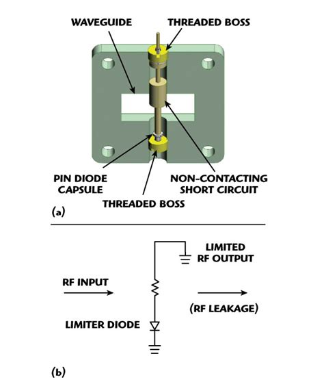 microwave limiter diode receiver protector architectures