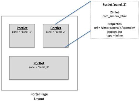 xml layout wiki zimlet developers guide portal zimbra tech center