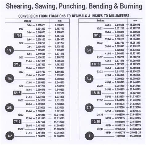 Sheet Metal Chart Printable