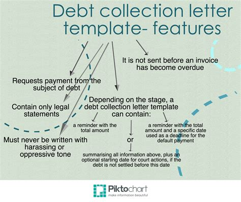 Demand Letter Unpaid Debt Debt Collection Letter Template Ecollect
