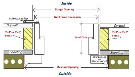 Exterior Door Jamb Sizes Exterior Door Framing Diagram 29 Wiring Diagram Images Wiring Diagrams Honlapkeszites Co