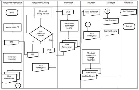 flowchart sistem hanya ada sari kamus data sistem yang sedang berjalan